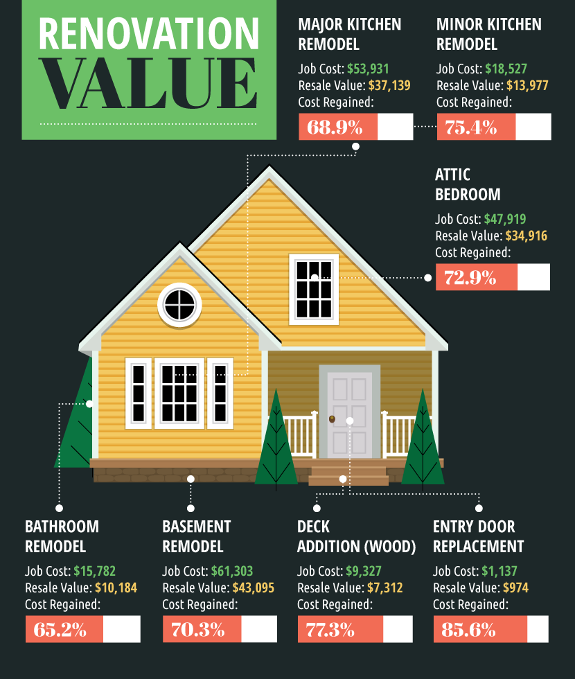 17 Which Renovations Add Value To Your Home
